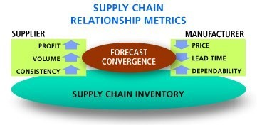 SupplyChainEfficiency