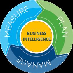 Plan_Measure_Manage