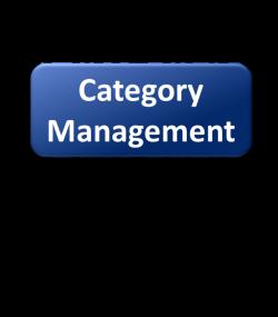CategoryManagement